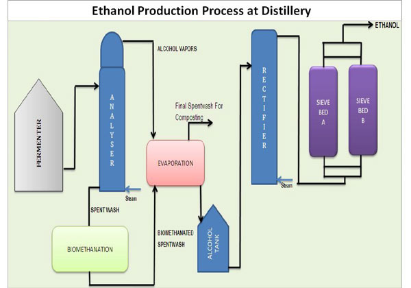 Ethanol Production Process at Distillery