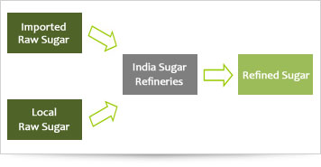 Sugar Refineries Process